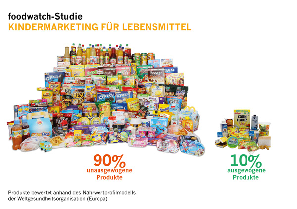 foodwatch-Studie