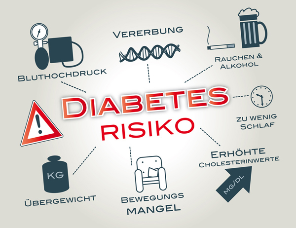 Diabetes-Risiko-Test