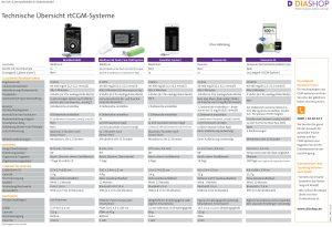 Übersicht CGM-Systeme
