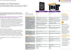 Vergleich der rtCGM-Systeme von Minimed 640G und Animas Vibe