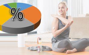 Hautschutz und Fixierung Sensoren